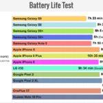 iPhone X/8/8 PlusがGalaxy S9/S9+よりもバッテリー駆動時間が長いことが判明