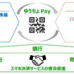 ゆうちょ銀行、2019年2月からQRコードによる決裁サービス「ゆうちょ Pay」を提供開始