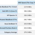 Macbook Pro Touch Bar 2018にはノートPCでも「最も早いSSD」を搭載