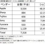 iPhone、日本では前年比の出荷台数が27.5%増と依然として大人気